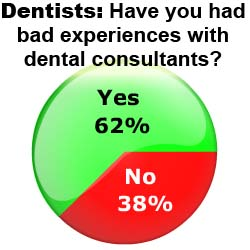 62% of dentists report having bad experiences with dental consultants