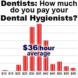 The average dentist reports paying their hygienists $36 an hour