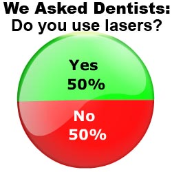 50% of dentists report using dental lasers