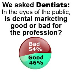 Dentists are torn over the ethics of dental marketing