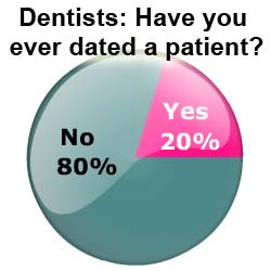 Dental Patient Romance: 1 in 5 Dentists Has Dated a Patient