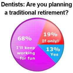 Dental Boards and Marketing: dental survey results
