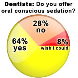 Oral Conscious Sedation Dentistry: dental survey results