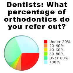 How dentists refer braces patients to orthodontists