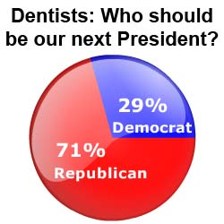 Presidential Election: dentist survey results