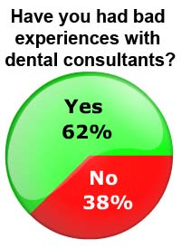 Most Dentists Have Been Disappointed by Dental Consultants