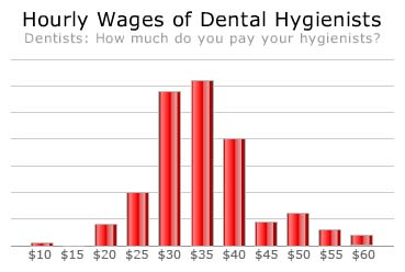 Image Result For How Much Do Dental Hygienists Make In Texas