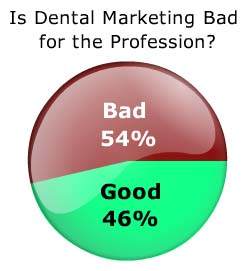 Dental Marketing Ethics