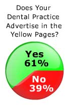 Dental Marketing via the Yellow Pages