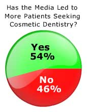 Cosmetic Dentistry Survey Results