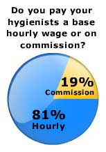 Dental Hygienists: Hourly or Commission