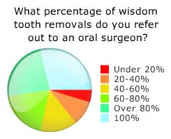 Referring Wisdom Tooth Removals