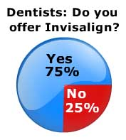 Invisalign Orthodontics Survey Results