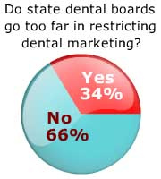 Dental Board Marketing Survey Results