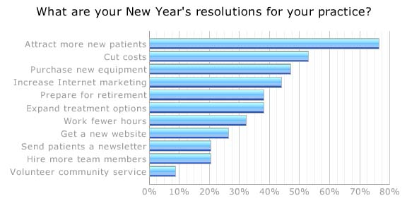 New Years Resolutions for Dental Practices