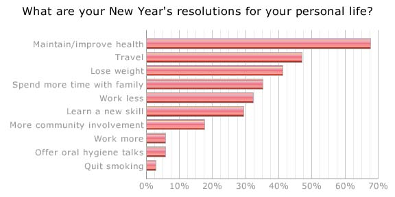 Dentists Share Their Resolutions for the New Year