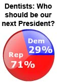 Presidential Election Dental Survey Results