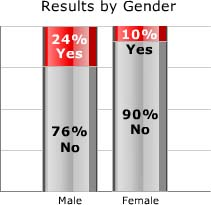 Male versus Female Dental Practitioners
