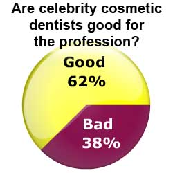Celebrity Cosmetic Dentists