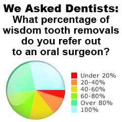 Wisdom Teeth, Dentists, and Oral Surgeons