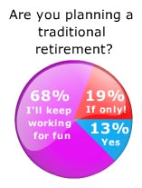 Dental Retirement Survey Results