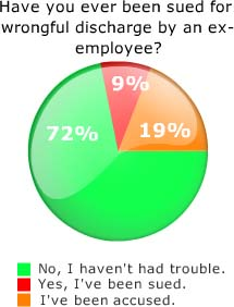 Wrongful Discharge: Dental Survey Results