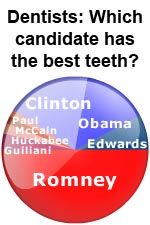 Presidential Election: Candidates with the Best Teeth
