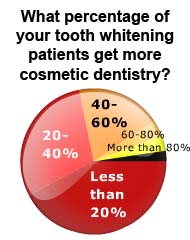 tooth bleaching and cosmetic dentistry