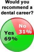 Dental Survey Results
