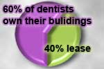 Dentists and commercial real estate