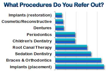 Dentists: What procedures do you refer out?
