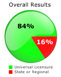 84% of dentists are in favor of universal licensure