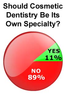 89% of dentists don't think cosmetic dentistry should be a separate specialty