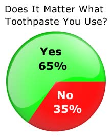 Toothpaste Matters