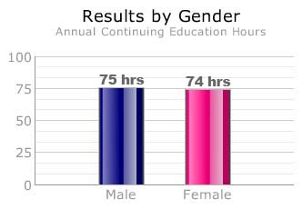 Male dentists compared to female dentists