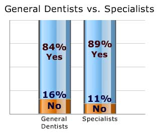 General dentists versus specialists