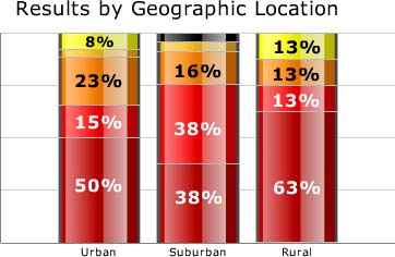 Urban, suburban and rural dentists