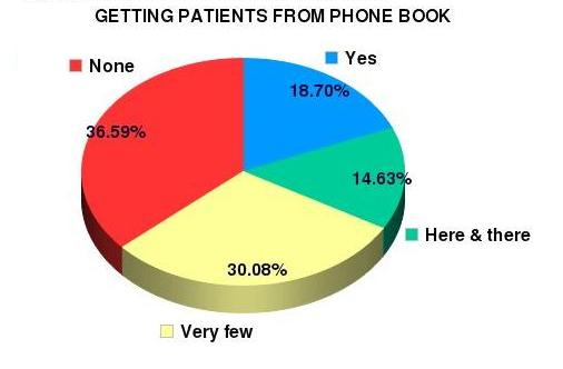dentists who are getting patients from phone book